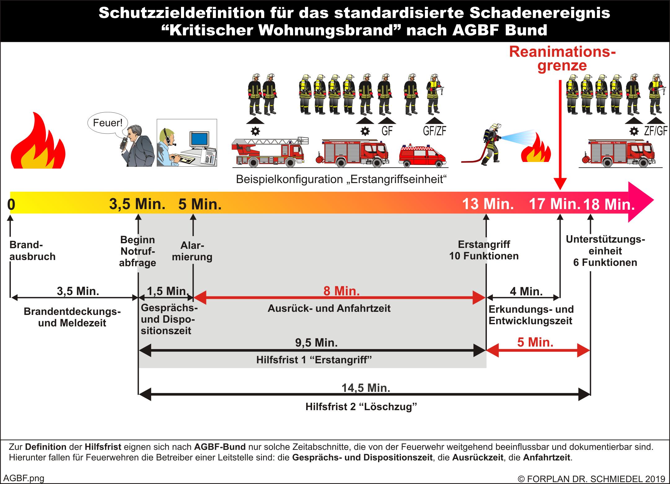 """Schutzzieldefinition für das standardisierte Schadenereignis """"Kritischer Wohnungsbrand"""" nach AGBF Bund"""