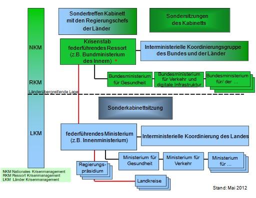 Struktur des Bevölkerungsschutz in der Bundesrepublik Deutschland
